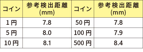 硬貨の検出距離_MDE-C10.jpg